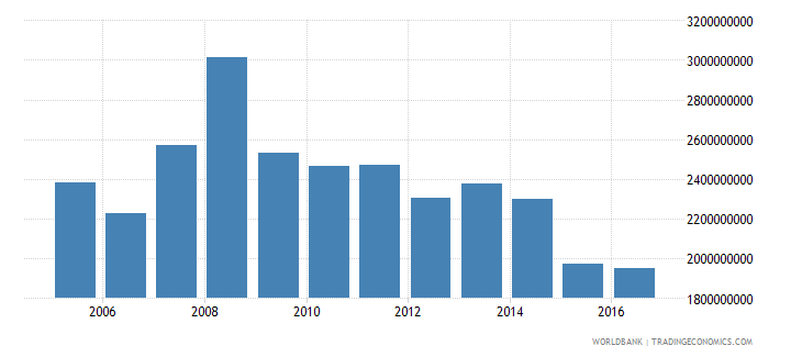 french polynesia imports of goods services and income bop us dollar wb data