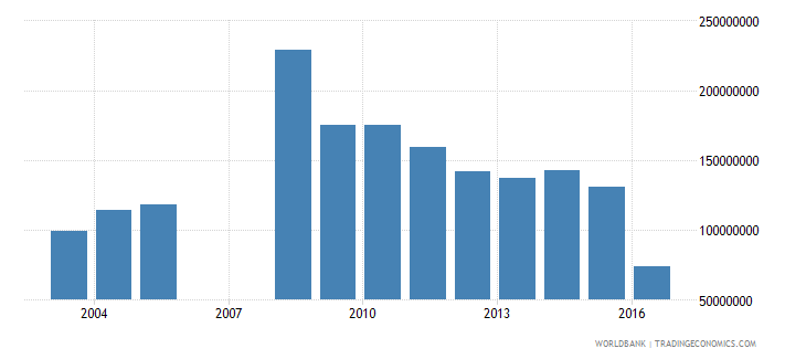 french polynesia international tourism expenditures for passenger transport items us dollar wb data