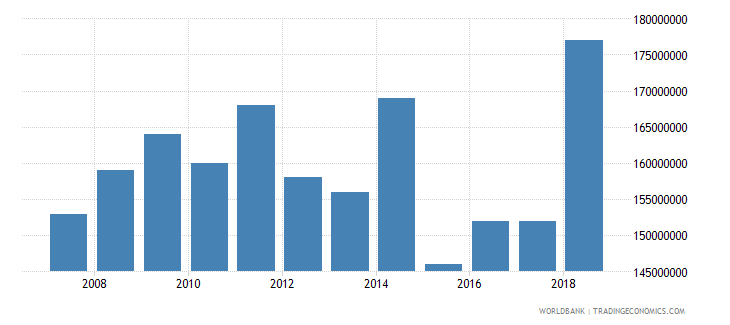 french polynesia international tourism expenditures for travel items us dollar wb data