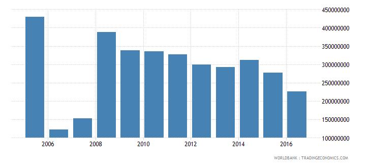 french polynesia international tourism expenditures us dollar wb data