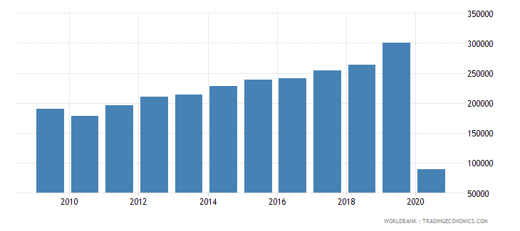 french polynesia international tourism number of arrivals wb data