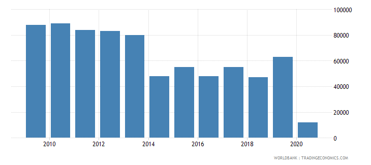 french polynesia international tourism number of departures wb data
