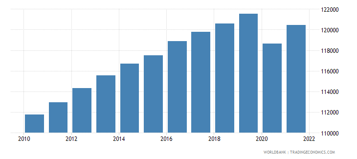 french polynesia labor force total wb data