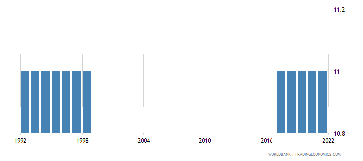 french polynesia lower secondary school starting age years wb data