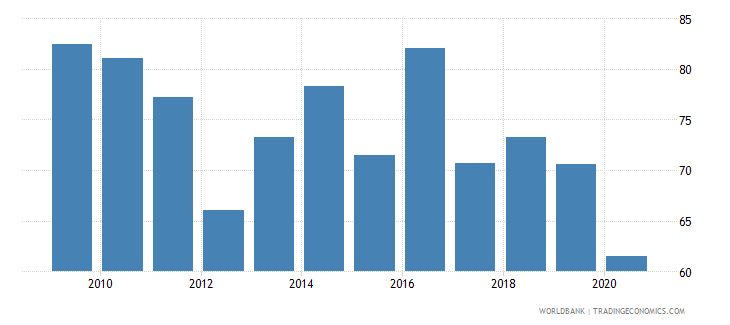 french polynesia manufactures exports percent of merchandise exports wb data