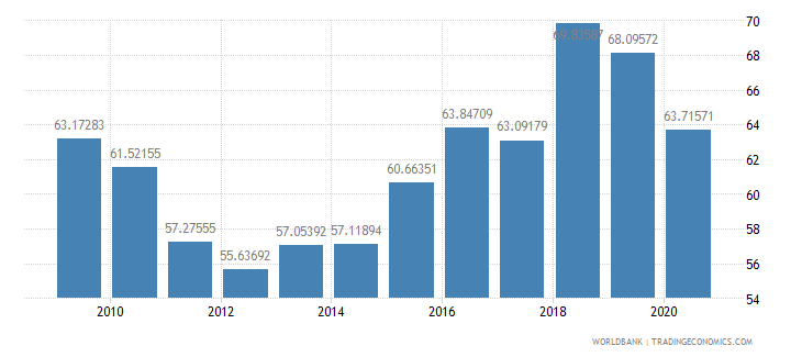 french polynesia manufactures imports percent of merchandise imports wb data