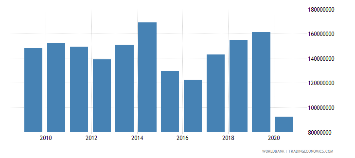 french polynesia merchandise exports by the reporting economy us dollar wb data