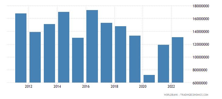 french polynesia merchandise exports us dollar wb data