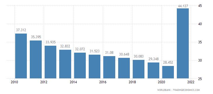 french polynesia mortality rate adult female per 1 000 female adults wb data