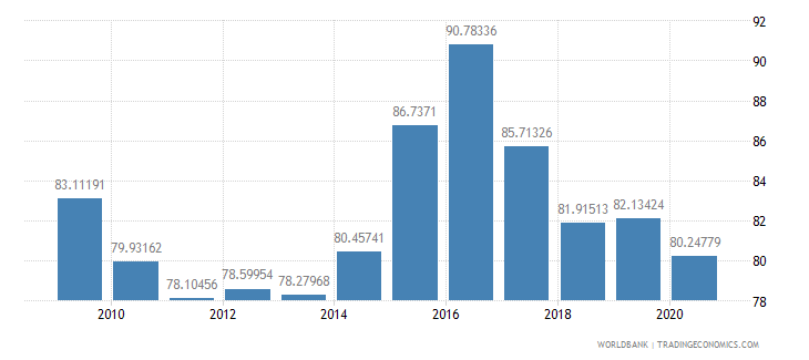 french polynesia net barter terms of trade index 2000  100 wb data