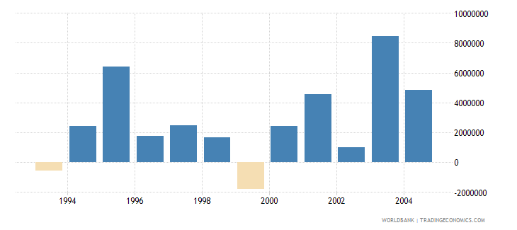 french polynesia net bilateral aid flows from dac donors european commission us dollar wb data