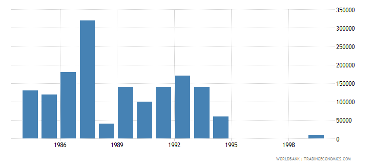 french polynesia net bilateral aid flows from dac donors japan us dollar wb data
