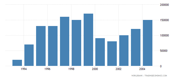 french polynesia net bilateral aid flows from dac donors new zealand us dollar wb data