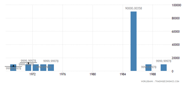 french polynesia net bilateral aid flows from dac donors switzerland us dollar wb data