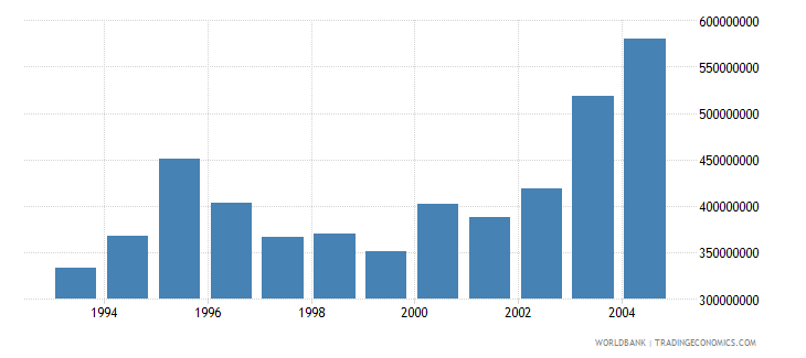 french polynesia net bilateral aid flows from dac donors total us dollar wb data