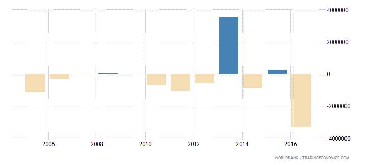 french polynesia net capital account bop us dollar wb data