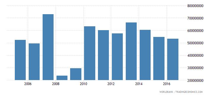 french polynesia net current transfers bop us dollar wb data
