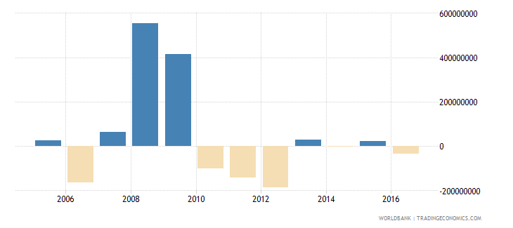 french polynesia net errors and omissions adjusted bop us dollar wb data