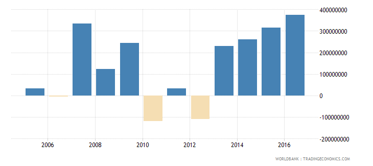french polynesia net financial account bop current us$ wb data