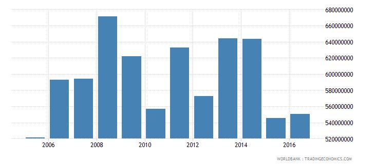 french polynesia net income bop us dollar wb data