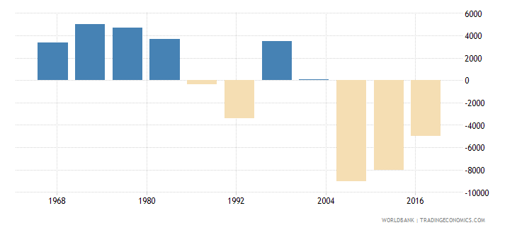 french polynesia net migration wb data