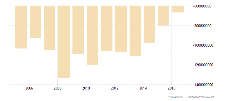 french polynesia net trade in goods and services bop us dollar wb data