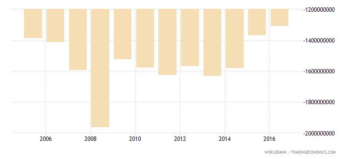 french polynesia net trade in goods bop us dollar wb data