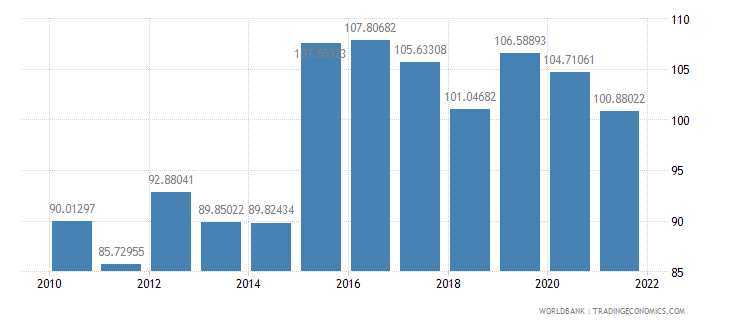 french polynesia official exchange rate lcu per us dollar period average wb data