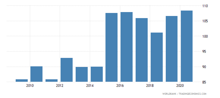 french polynesia official exchange rate lcu per usd period average wb data
