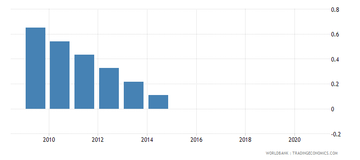 french polynesia people practicing open defecation percent of population wb data