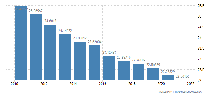 french polynesia population ages 0 14 percent of total wb data