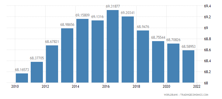 french polynesia population ages 15 64 percent of total wb data