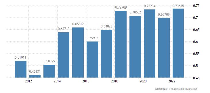 french polynesia population growth annual percent wb data