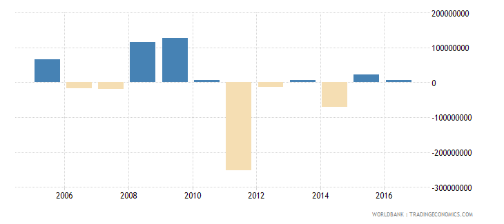 french polynesia portfolio investment excluding lcfar bop us dollar wb data