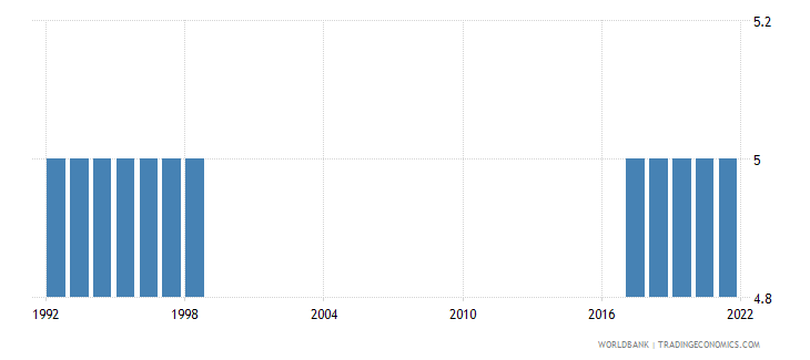 french polynesia primary education duration years wb data