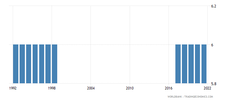 french polynesia primary school starting age years wb data