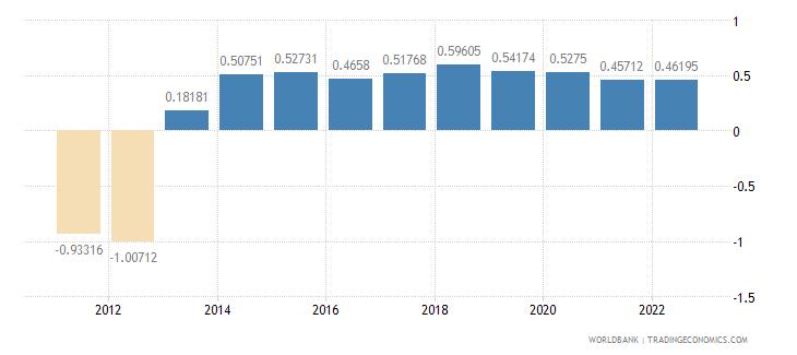 french polynesia rural population growth annual percent wb data