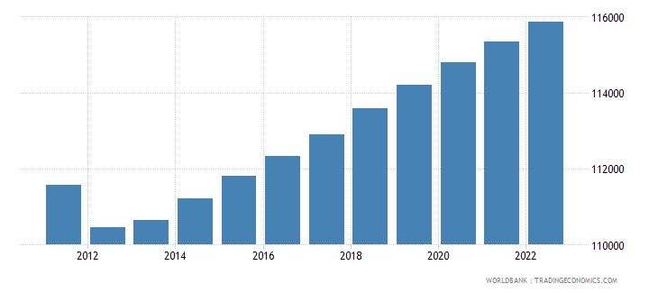 french polynesia rural population wb data