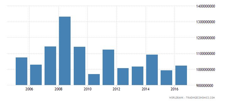 french polynesia service exports bop us dollar wb data