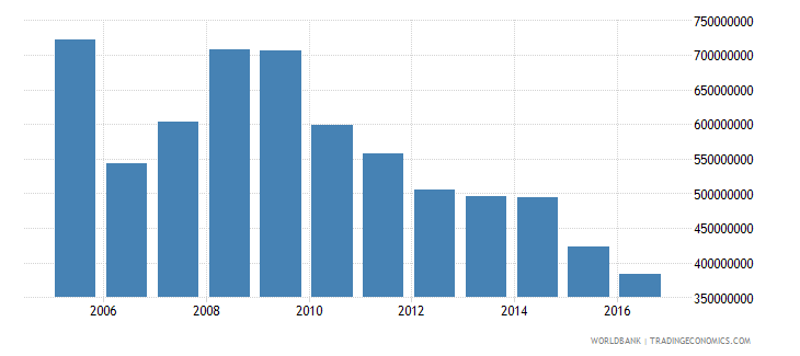 french polynesia service imports bop us dollar wb data