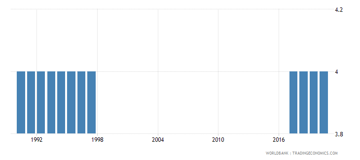 french polynesia theoretical duration of lower secondary education years wb data