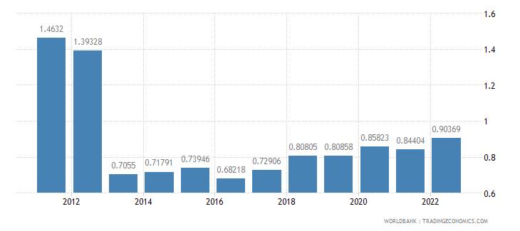 french polynesia urban population growth annual percent wb data