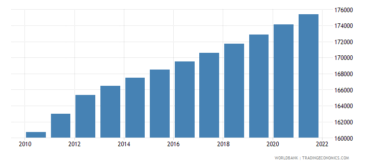 french polynesia urban population wb data