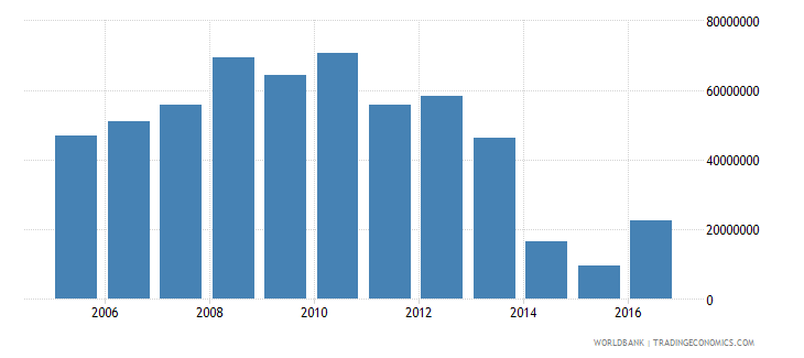 french polynesia workers remittances and compensation of employees paid us dollar wb data