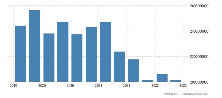gabon 01_cross border loans from bis reporting banks wb data