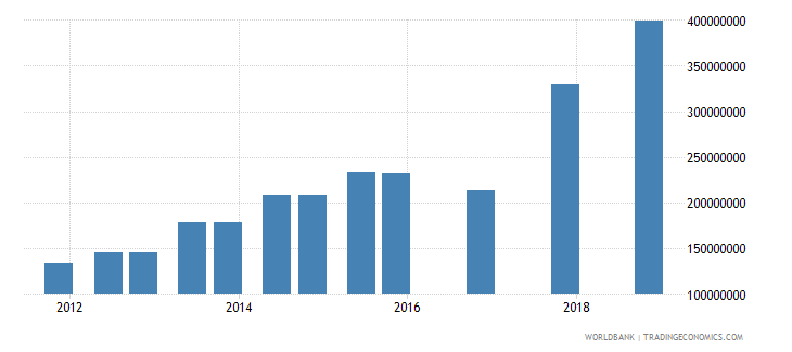 gabon 03_official bilateral loans total wb data