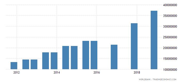 gabon 04_official bilateral loans aid loans wb data