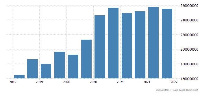 gabon 06_multilateral loans total wb data