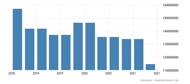 gabon 09_insured export credit exposures berne union wb data