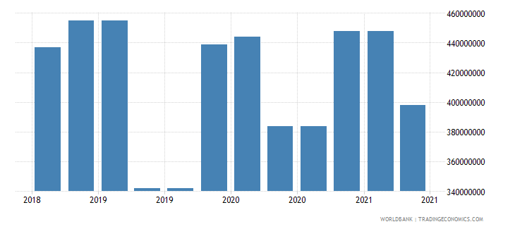gabon 10_insured export credit exposures short term bu wb data
